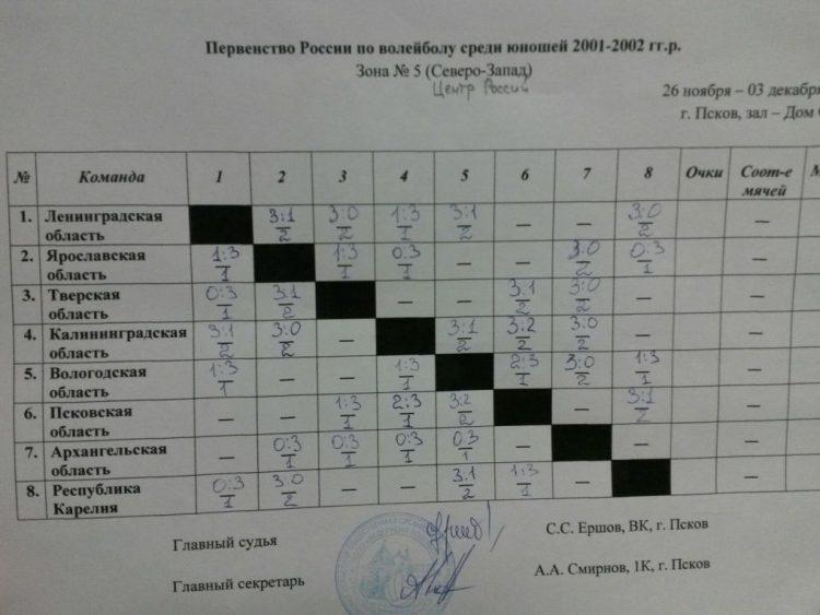 волейбол Псков 4_1